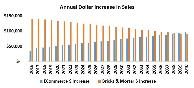 Brick & Mortar Sales | Turning The Physical Store Into a LiveStream Site